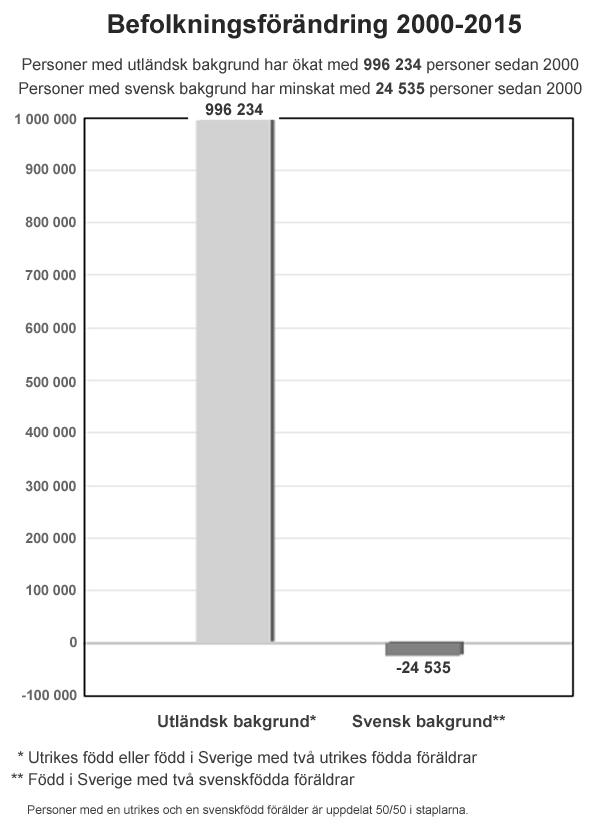 befolkningsforandring_600px_2000_2015_tullberg_def