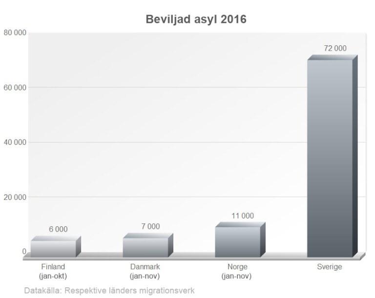 Asyl 2016. Sverige beviljade tre gånger så många uppehållstillstånd som övriga nordiska länder tillsammans.