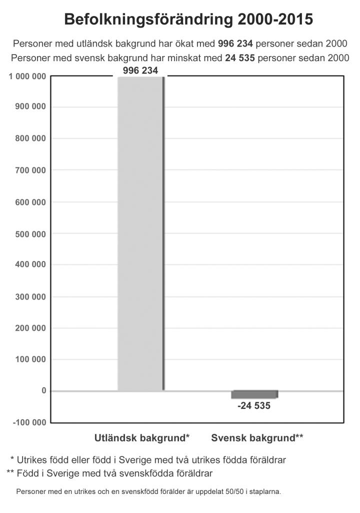 Sveriges demografi fortsätter att förändras med full fart